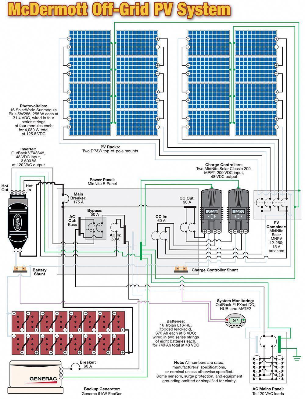 أنظمة الطاقة الشمسية Wiring Off Grid Pv System 4kwh Solar Panels Solar Projects Solar