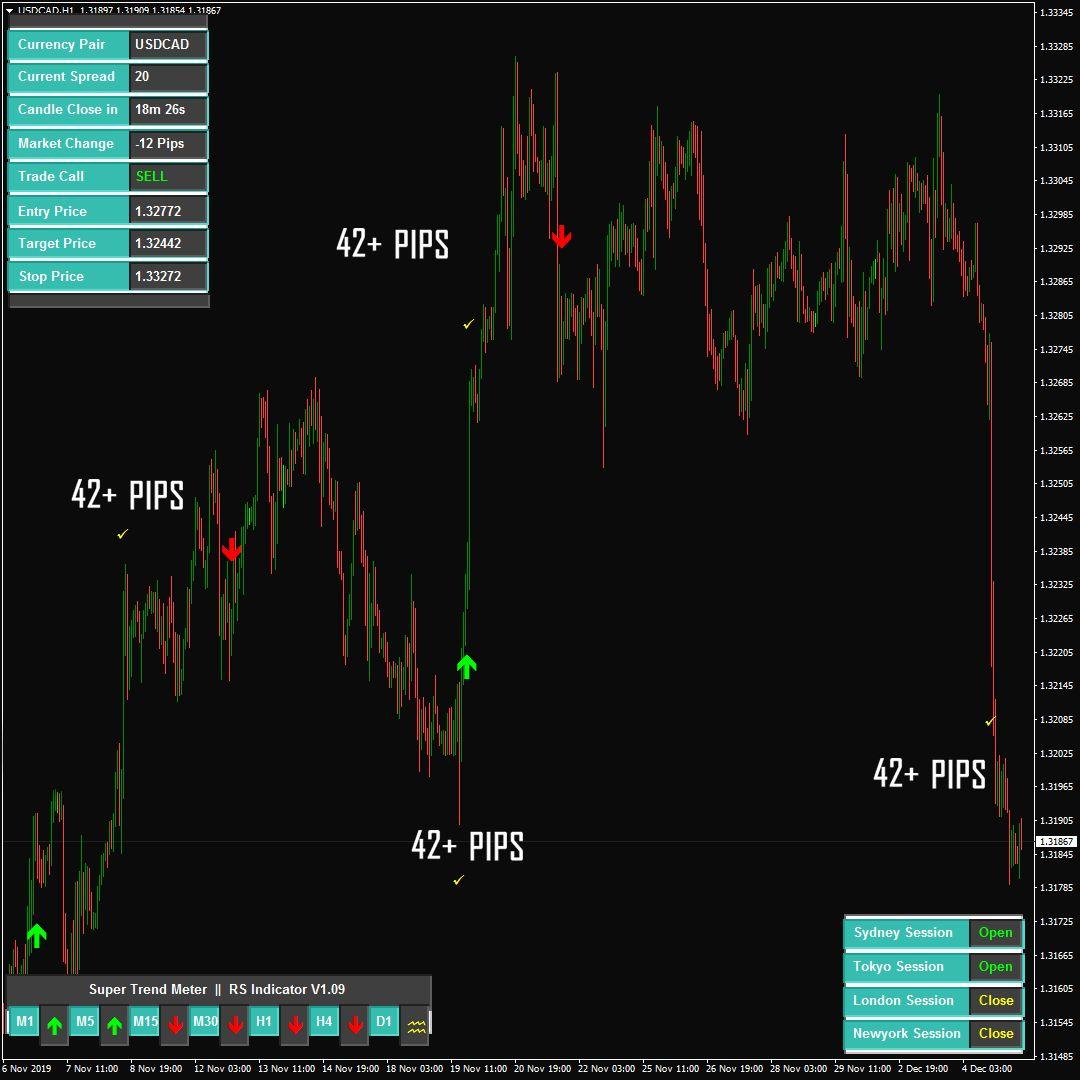 Rs Indicator Reverse Historical Data Marketing Trends