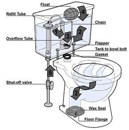 how to stop toilet water from splashing