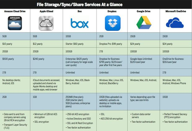 Cloud Storage Users Share Pros And Cons Of Leading Services