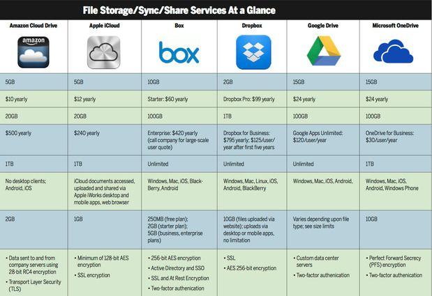 Cloud Storage Services Chart