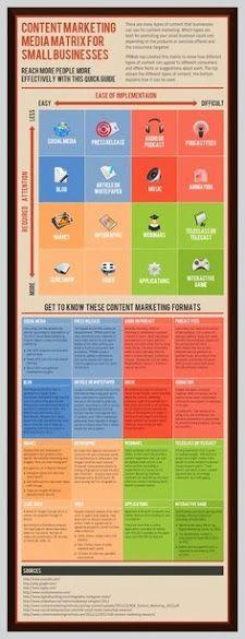 SOCIAL MEDIA ANDO   -- Joaquín Díaz Blanquez: Google  - Cómo usar el marketing de contenidos
