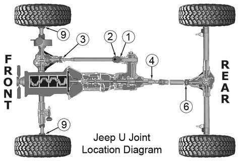 Jeep Universal Joints For Jeep Tj Jeep Wrangler Jeep Tj Jeep Wrangler Yj