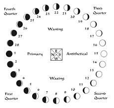 Calendario Lune.Come Leggere Il Calendario Lunare Esempi Pratici Con Un
