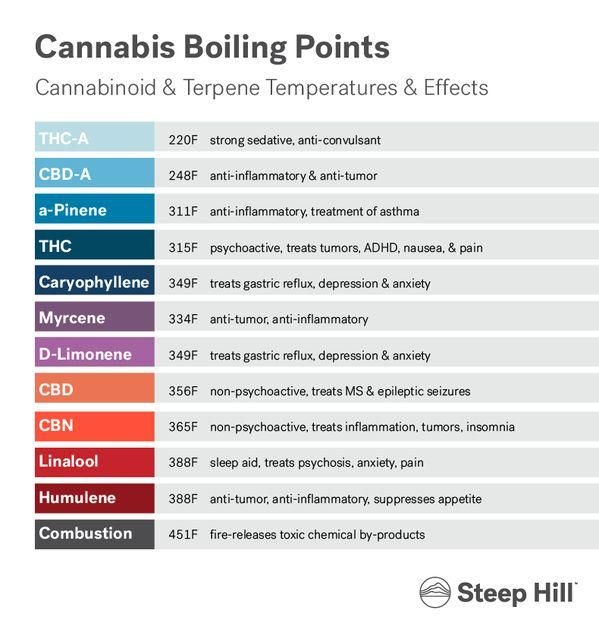 Rt spliffseeds cannabis boiling points thc  celsius also spliff seeds on ganja medical weed rh pinterest
