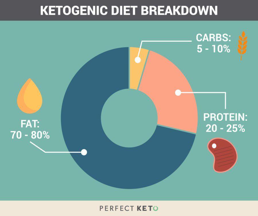 dieta de macros vs ceto