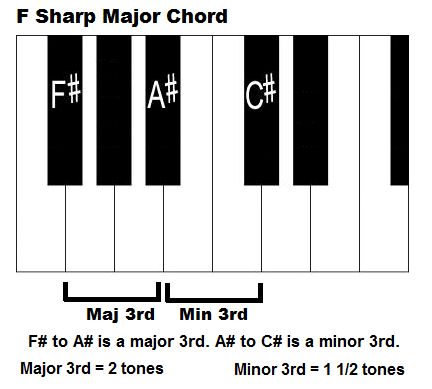 Pin By Jimmy Felan On Piano Chord Chart Pinterest Piano And Keyboard