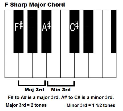 F Sharp Major Chord Pianog 432389 Pixels Piano Chord Chart