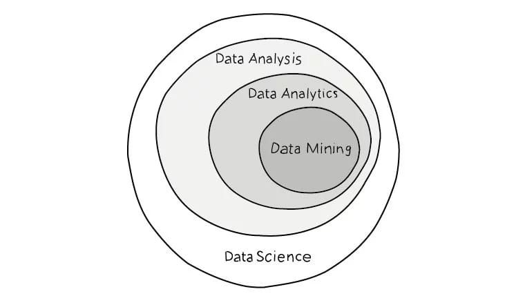 What Is The Difference Between Data Science Data Analysis Big
