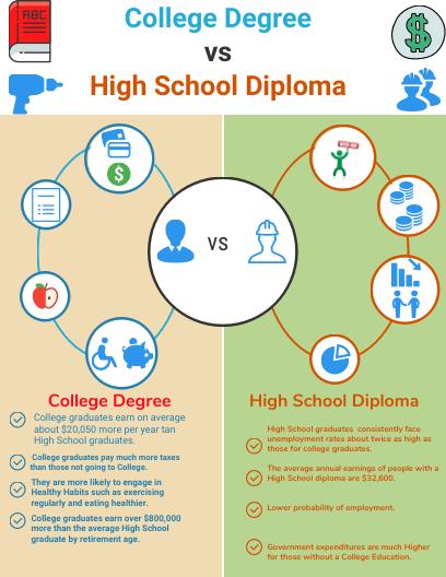 diploma degree college hs infographic graduation lozano cesar venngage infograph infographics education