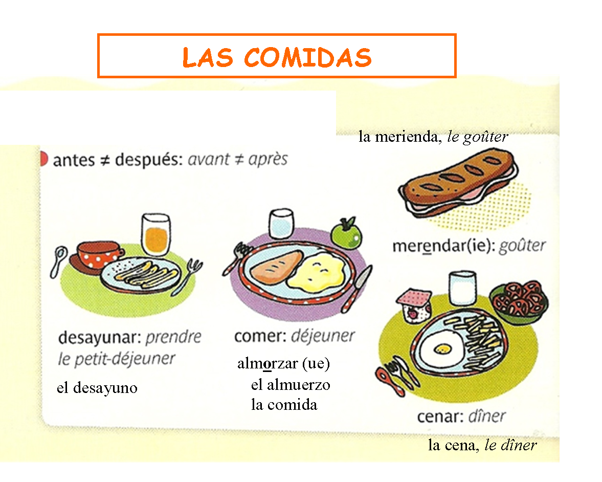Vocabulario De Cocina En Ingles Vocabulario De Las Comidas Hispapons Ele Pinterest