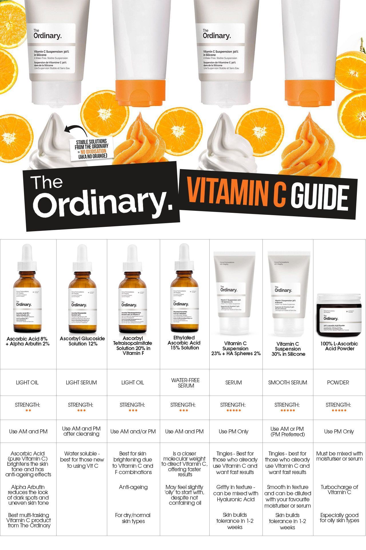 Pin By Desi Kaneva On Healthy Tips In 2020 The Ordinary Skincare Face Skin Care Anti Aging Skin Products
