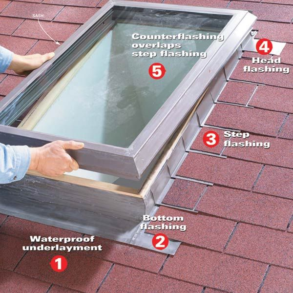 Making A Skylight Leakproof Diy Skylight Skylight Roof Repair