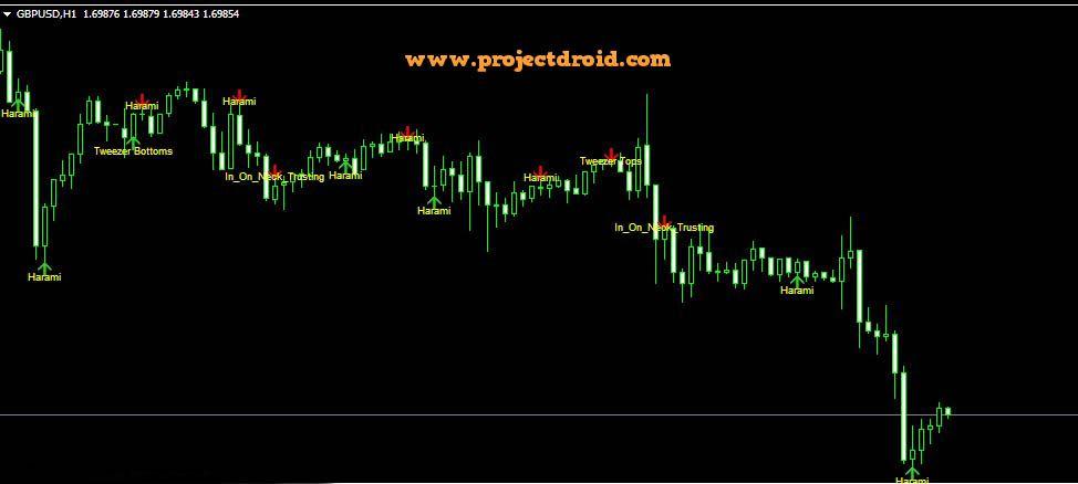 Cpi V1 5 Forex Indicator