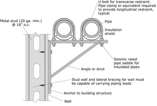 Seismic mitigation detail for wall-mounting to stud wall