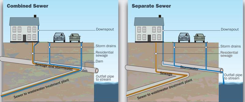 City Plumbing System