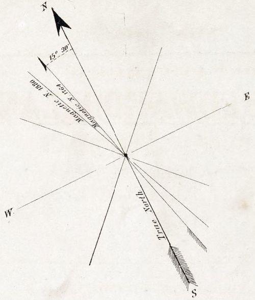True north arrows