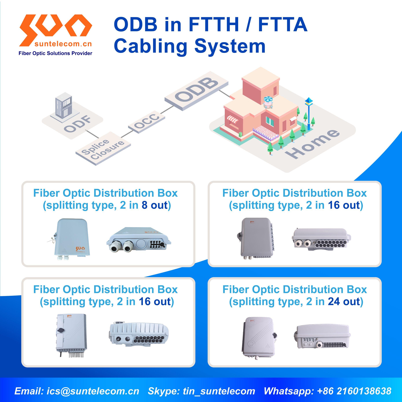 Odb In Ftth Ftta Cabling System Fibre Optics Fiber Optic Cable Management
