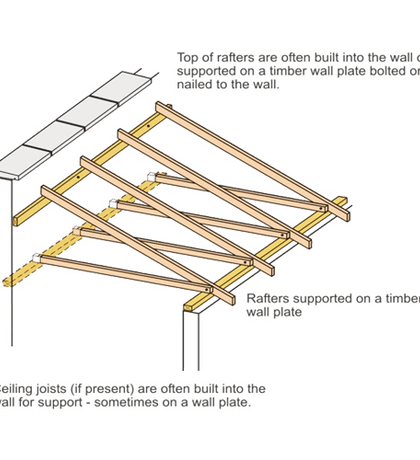 Image Result For How To Attach A Shed Roof To A Wall Lean To Roof Wood Roof Roof Joist