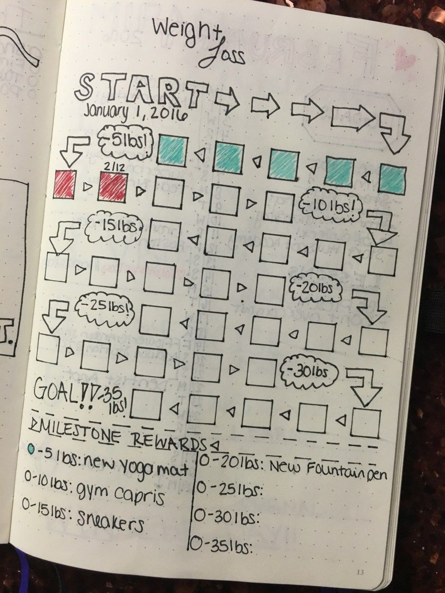 Weight Loss Bullet Journal