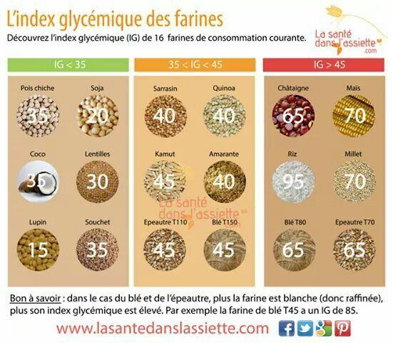 Ig Des Farines Aliments Ig Bas Recettes Index Glycemique Bas Régime Fruits
