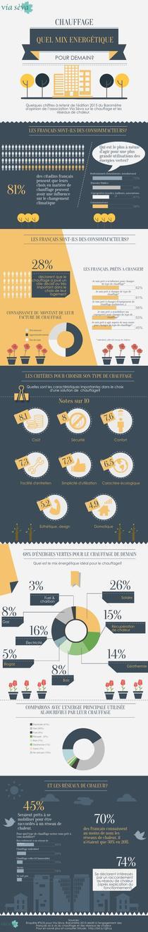 Infographie illustrant une enquête d'opinion concernant l'intérêt des français pour le chauffage. Infographics