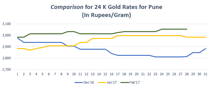 Gold Rate In Pune Graph Feb 17