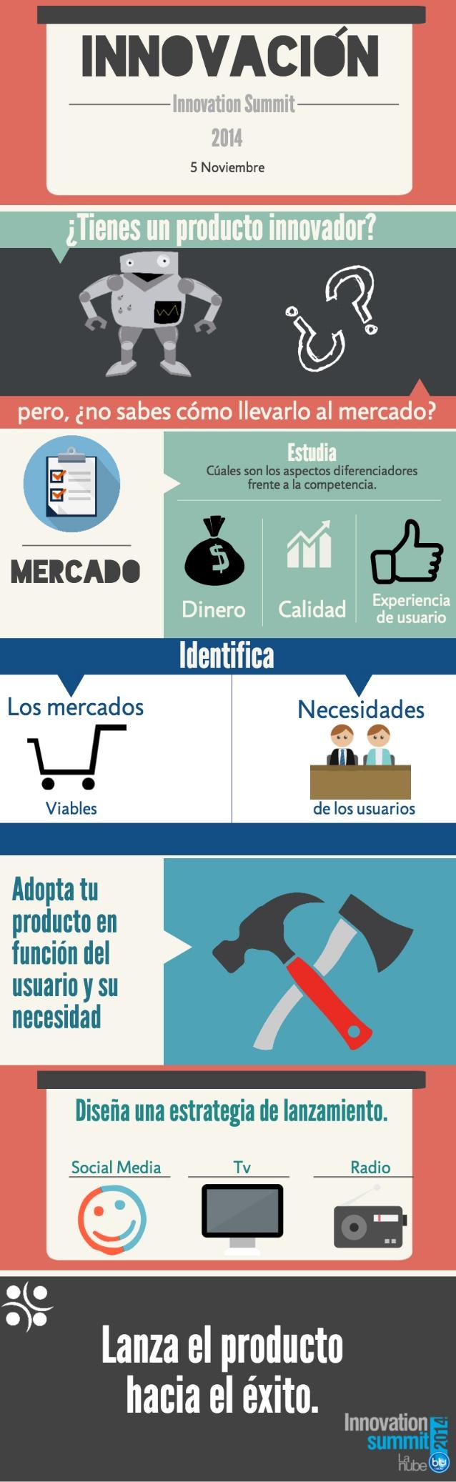 Cómo Lanzar Un Producto Innovador Emprendimiento Productos Innovadores Marketing Emprendimiento