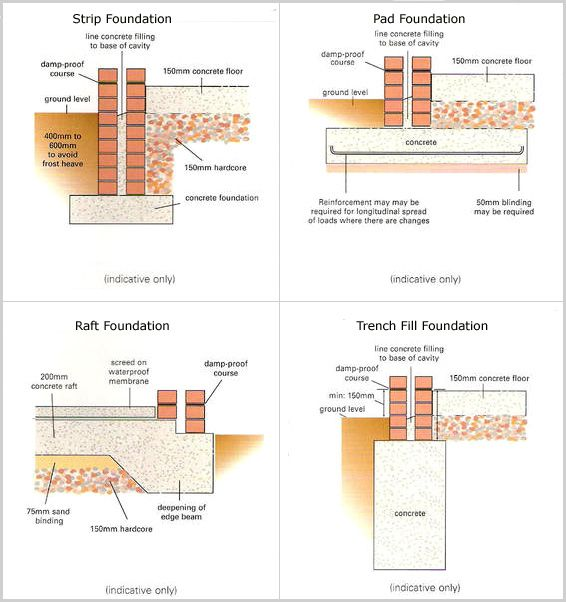 Different types of foundations building science for Types of foundation in building construction