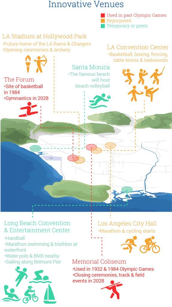 Pin On Olympic Infographics