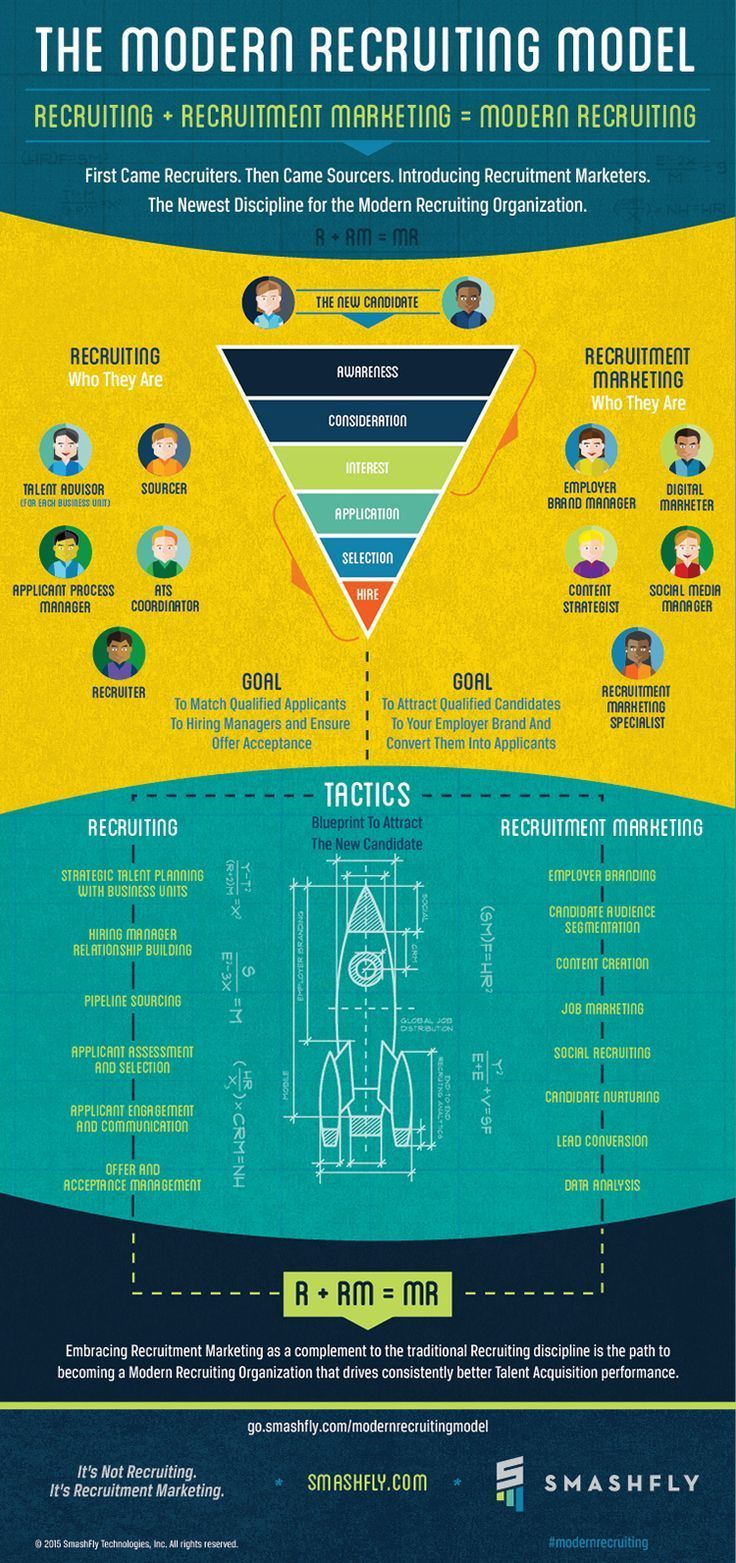 Management Infographic The New Candidate Experience