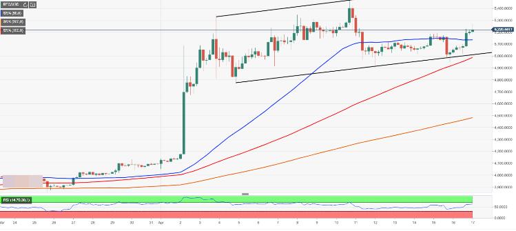 nasdaq price prediction