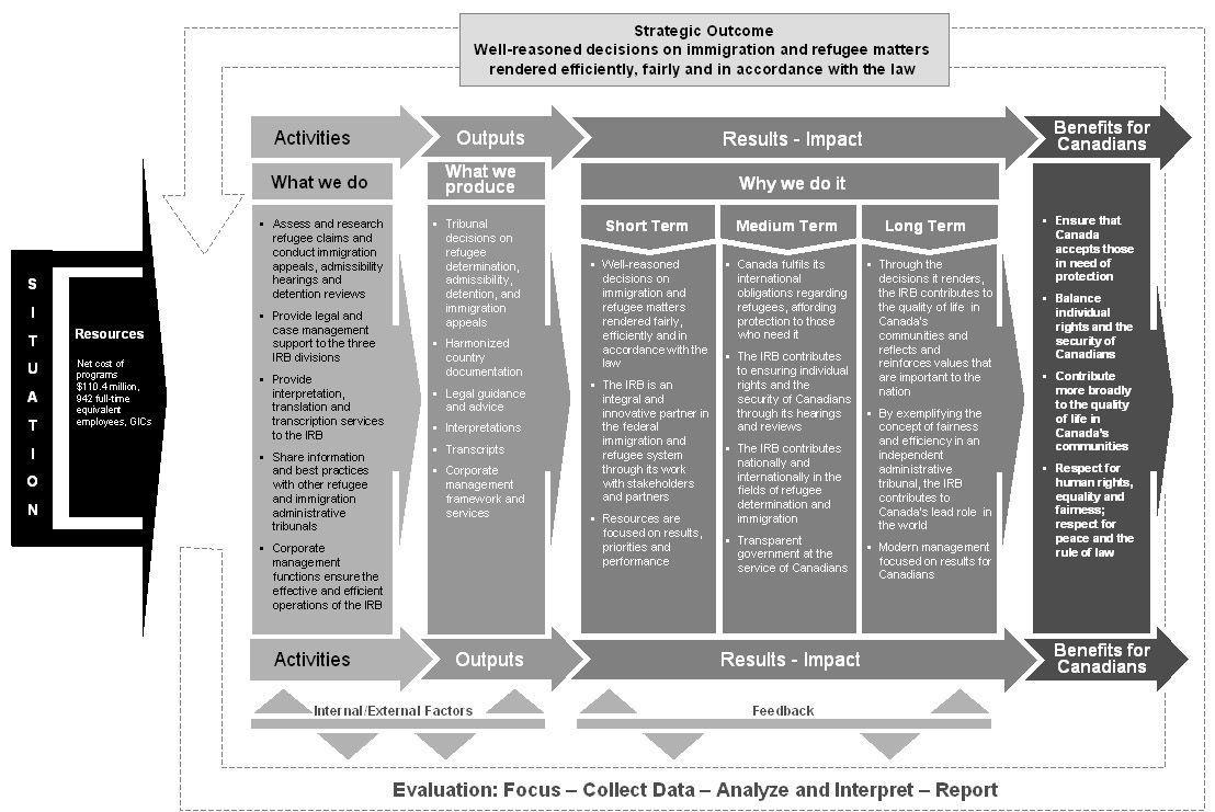 business partner models