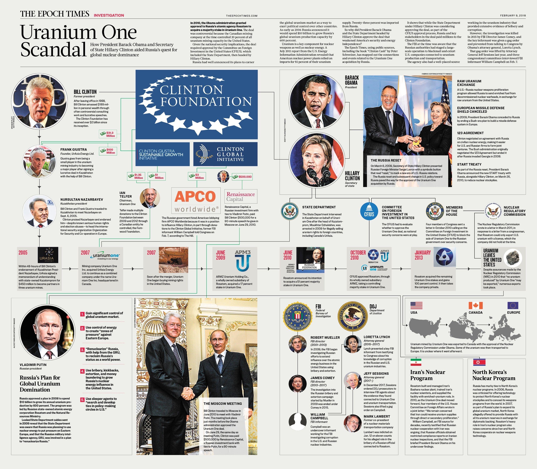 Infographic the uranium one scandal hillary clinton bill vladimir putin epoch times also rh pinterest