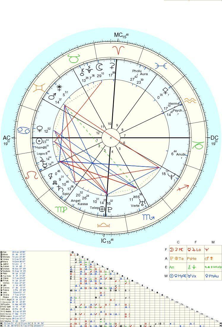 Lindaland astrology birth