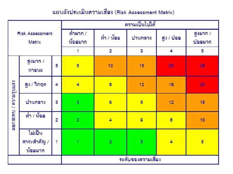 Business Risk Assessment Template Fresh Risk Assessment Matrix