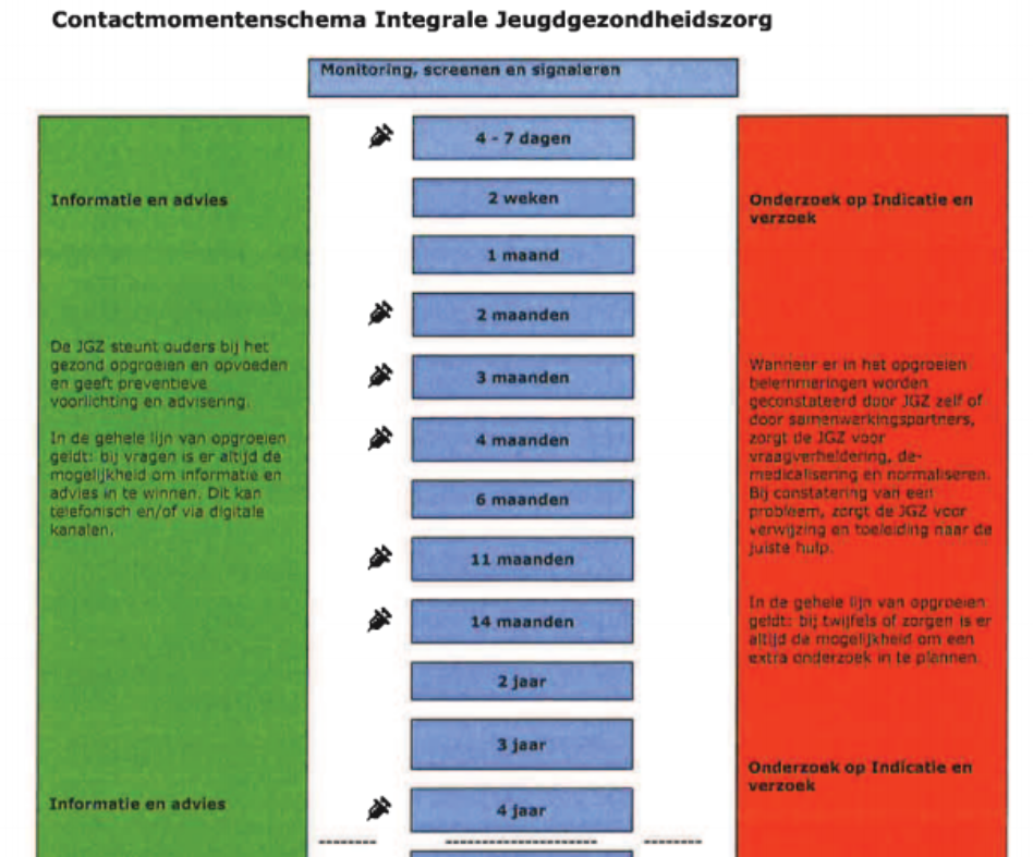 contactmomenten 0-4 jgz