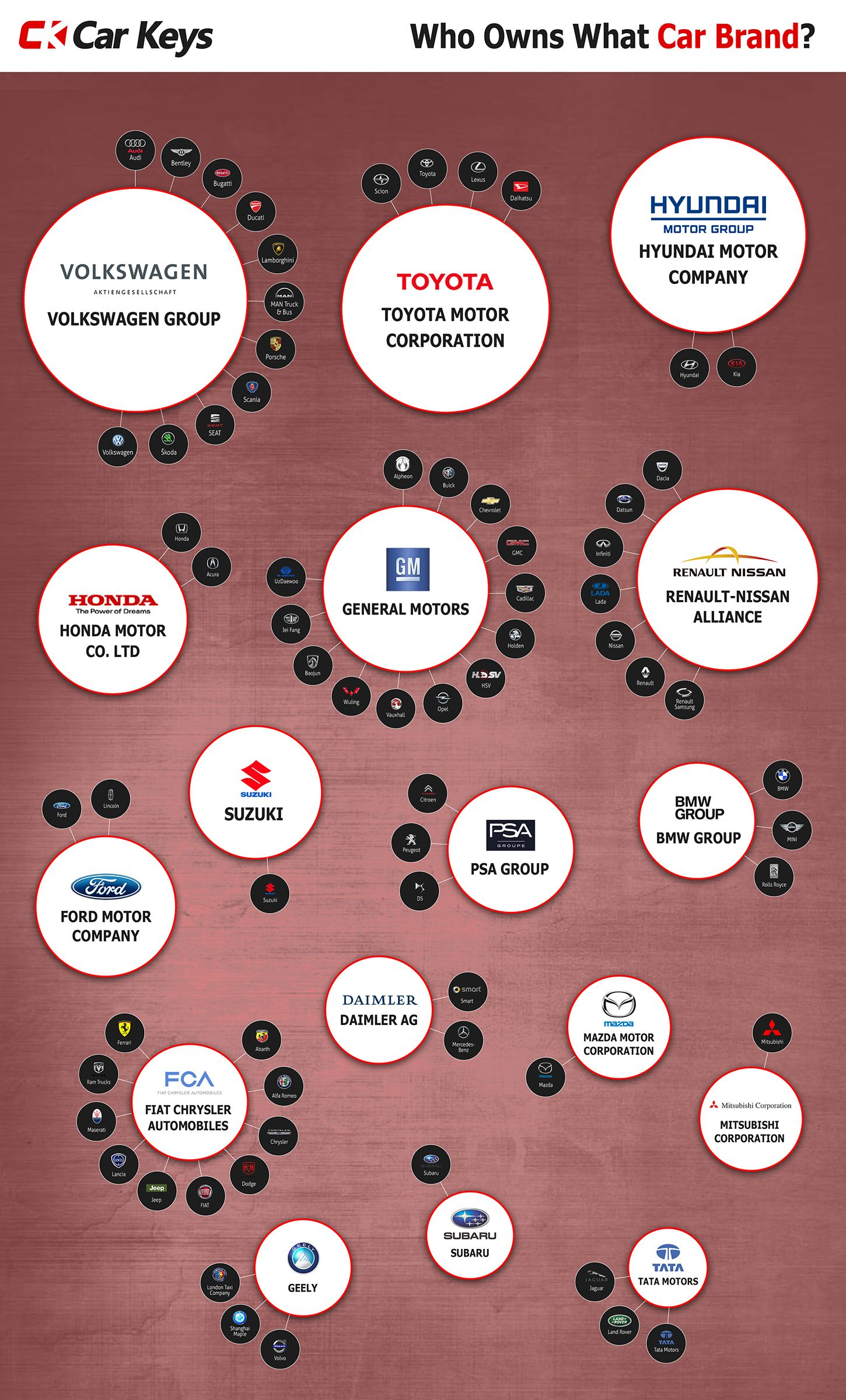 Who Owns What Car Brand Infographic Car Brands Toyota