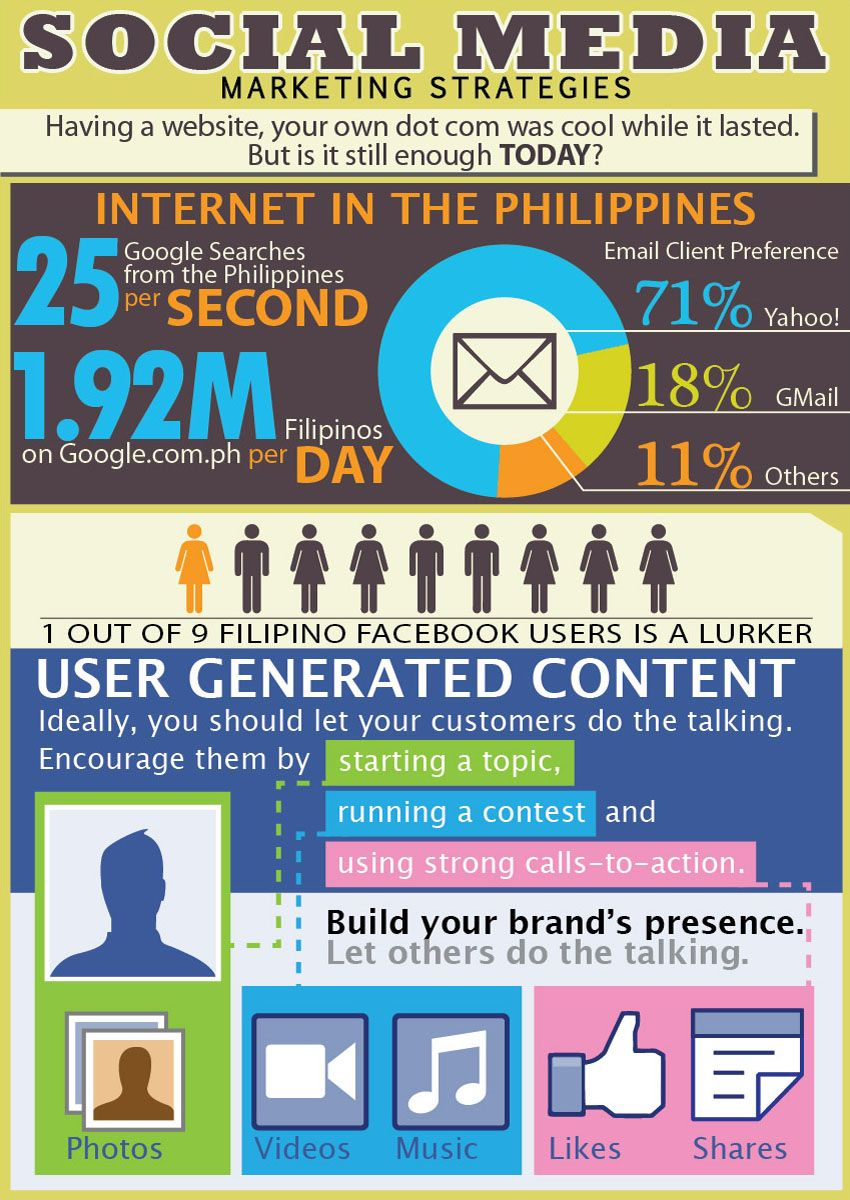 Pin by Pulyetos on Infographics on the Philippine Social