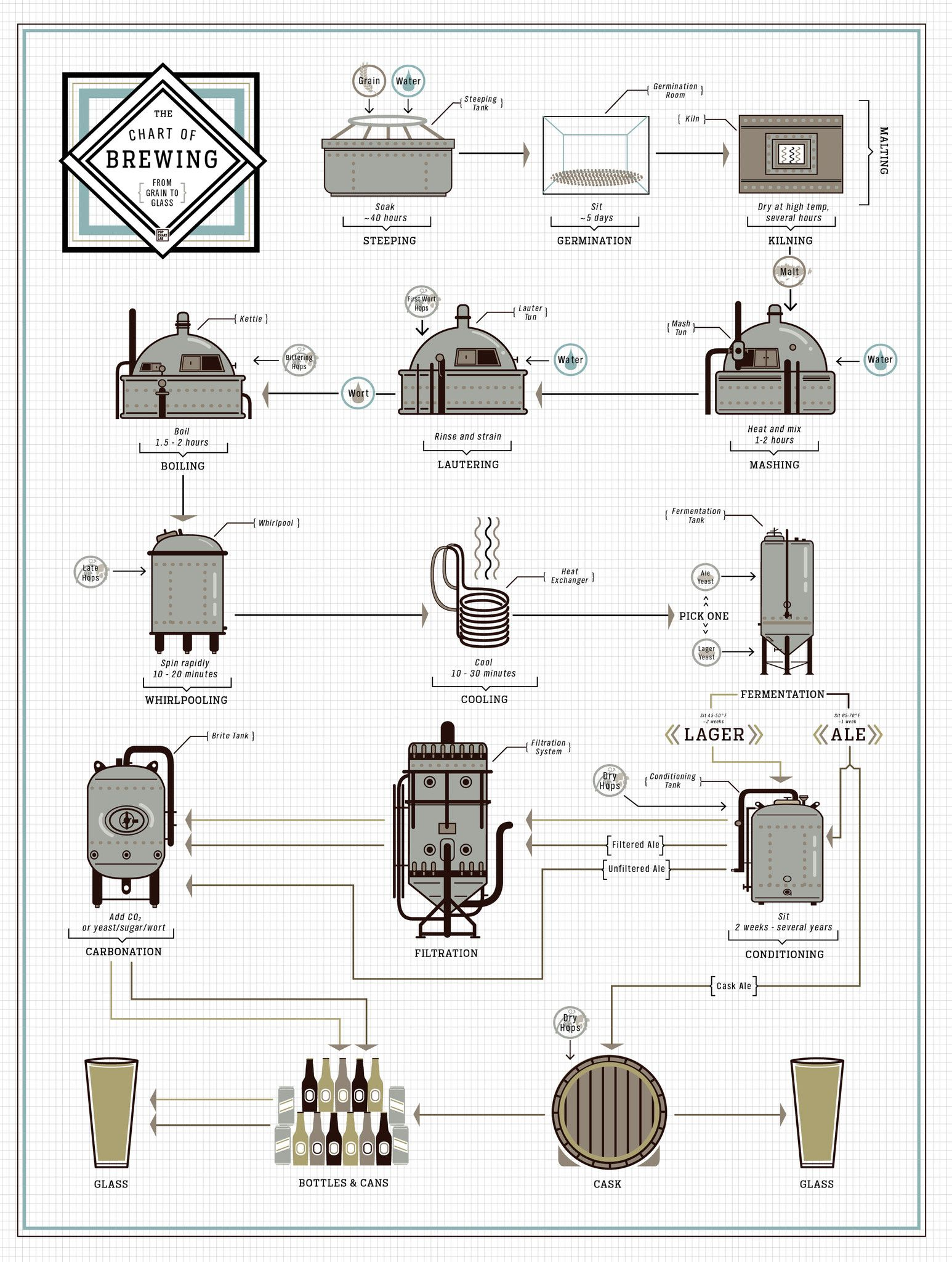 The chart of brewing beer brewing homebrewing and wines the chart of brewing nvjuhfo Images