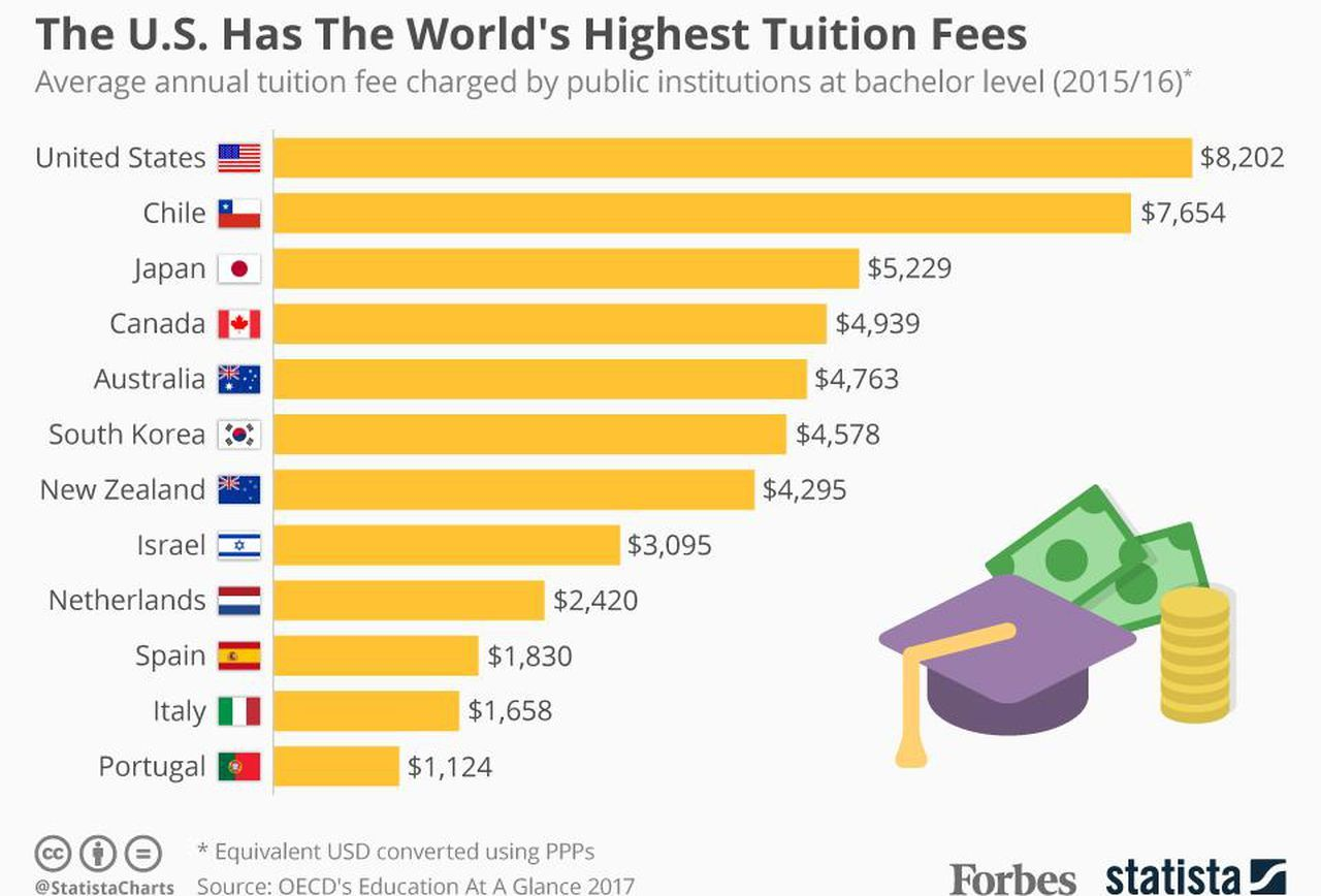 Image Result For College Dropout Due To Tuition