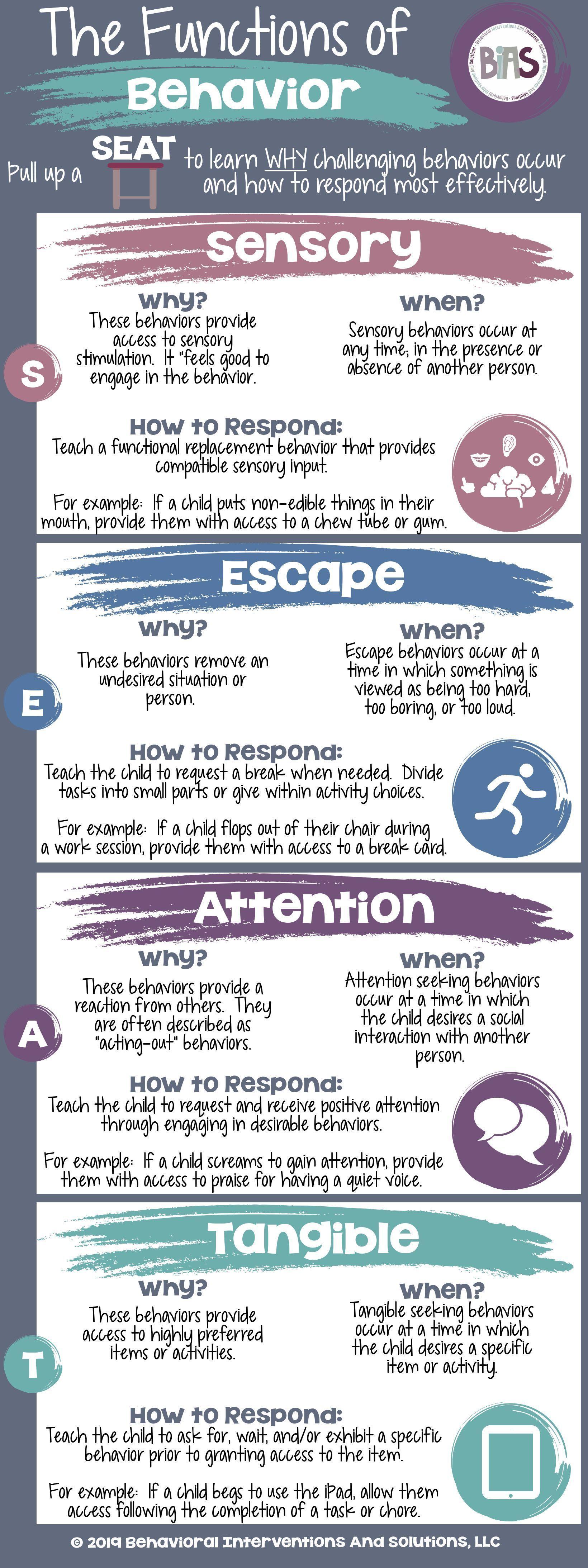Functions Of Behavior Bias Behavioral Interventions Education Emma Blog En 2020 Trabajo Social De La Escuela Aprendizaje Emocional Y Social Habilidades De Afrontamiento