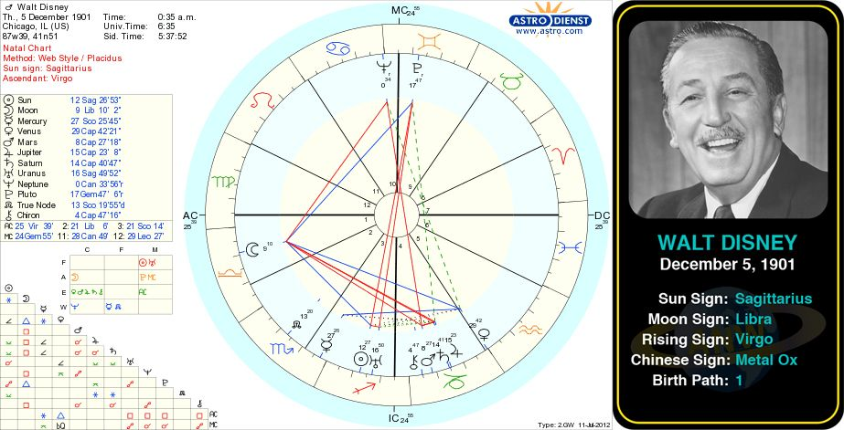 Walt disney   birth chart walter elias was an american film producer also best famous charts images aries horoscopes rh pinterest