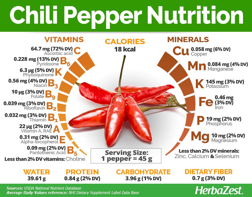 Chili Pepper Nutrition Graph