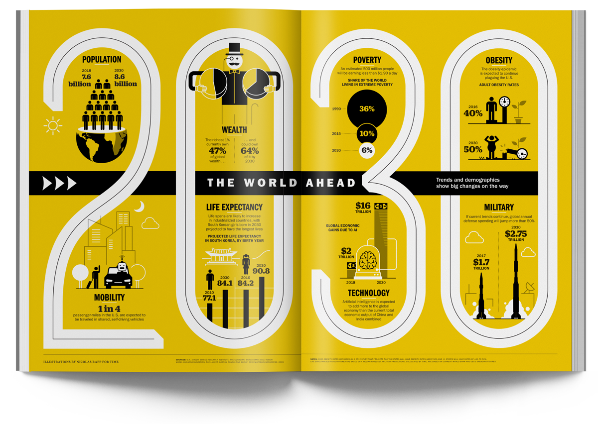 The World Ahead In 2020 Infographic Infographic Design