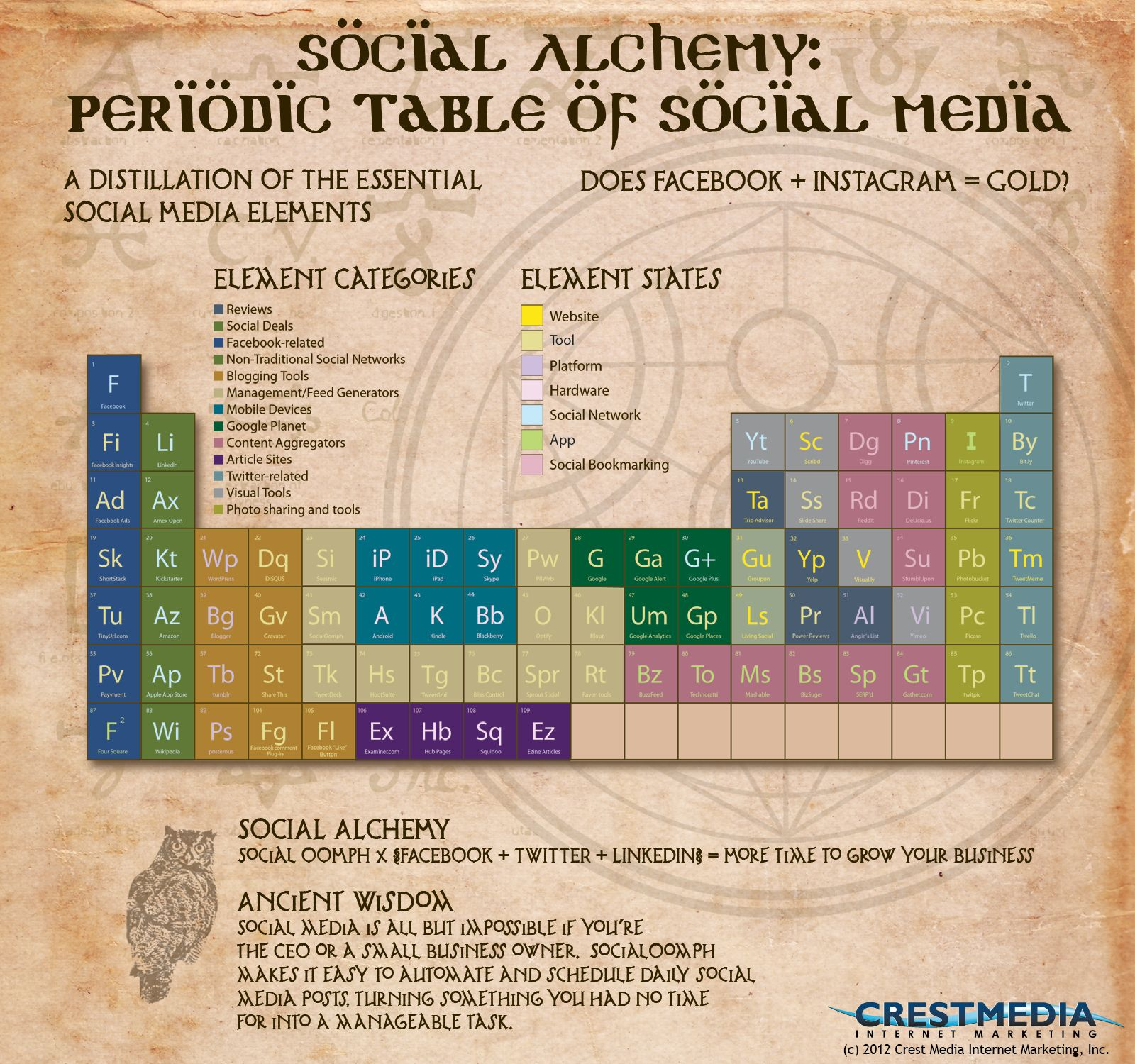 Social alchemy periodic table of social media infographic by social alchemy periodic table of social media infographic by crestmedia gamestrikefo Image collections