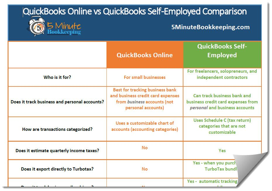 Quickbooks online vs quickbooks self employed comparison quickbooks online vs quickbooks self employed comparison reheart Choice Image