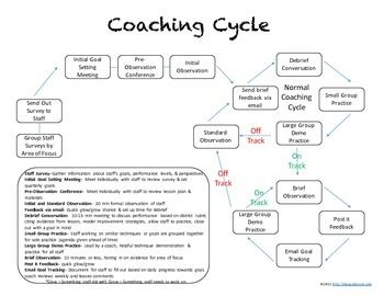 Coaching Cycle Visual Literacy Coaching Coaching Teachers Coaching