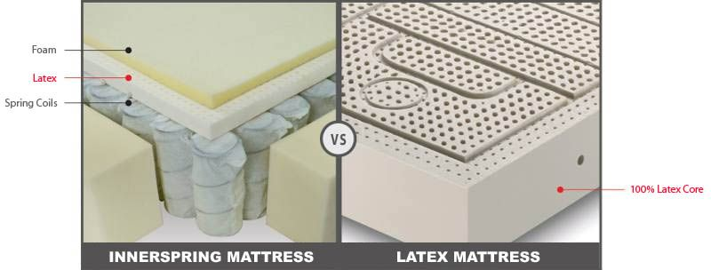 comparing different types of mattresses with each other help you choose one mattress that su. Black Bedroom Furniture Sets. Home Design Ideas