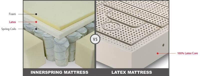 Pin On Mattress Reviews Innerspring Vs Latex Foam Mattresses